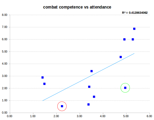 Scatter plot of combat competence vs hours per week