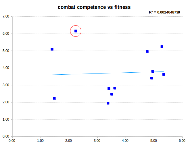 Scatter plot of combat competence vs fitness.
