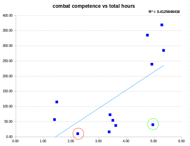 Scatter plot of combat competence vs total hours