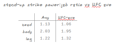 table of 'Any's' power:jab ratio with mean UFC values for comparison.